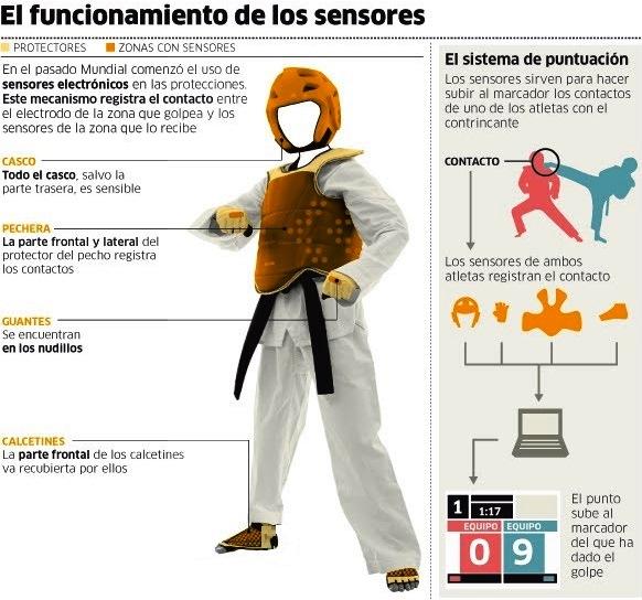Sitema puntuación Taekwondo